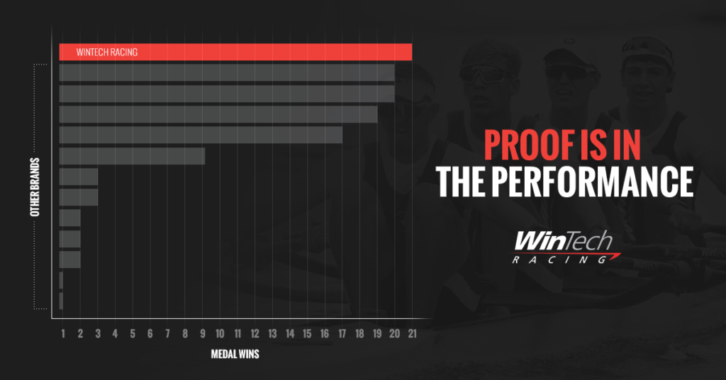 Proof is in the performance. Graph, which shows WinTeach Racing winning most medals